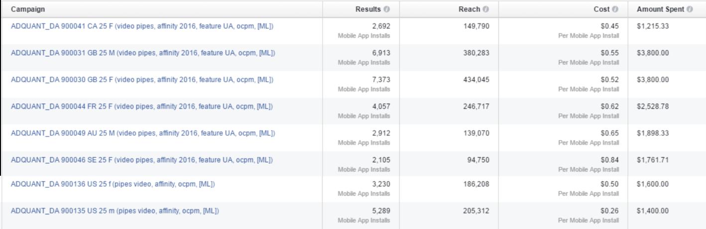 Cost per install facebook ad games