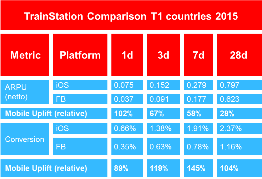 comparison trainstation