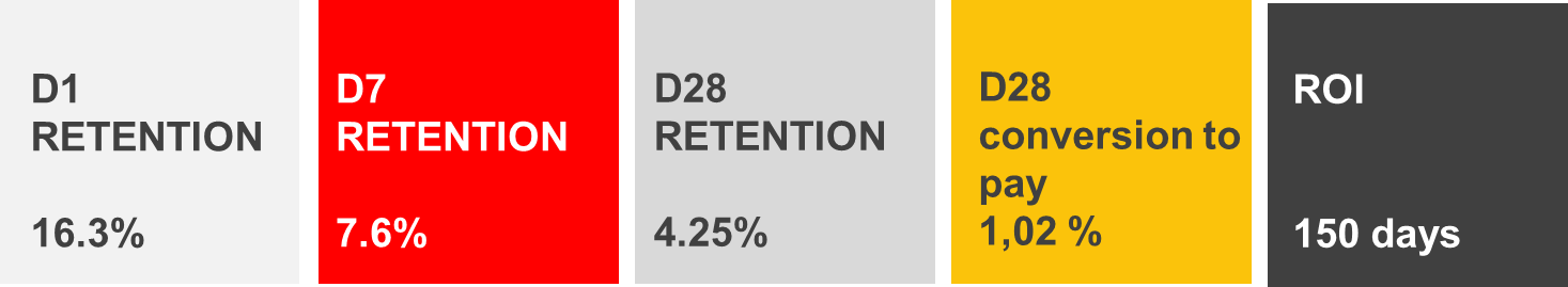 Retention and ROI
